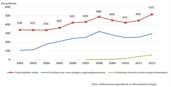Bollette elettriche cresciute in 10 anni di 177 euro a famiglia