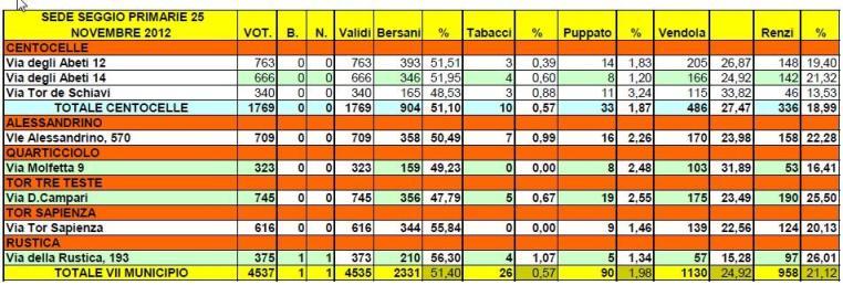 I risultati delle primarie nel VII municipio