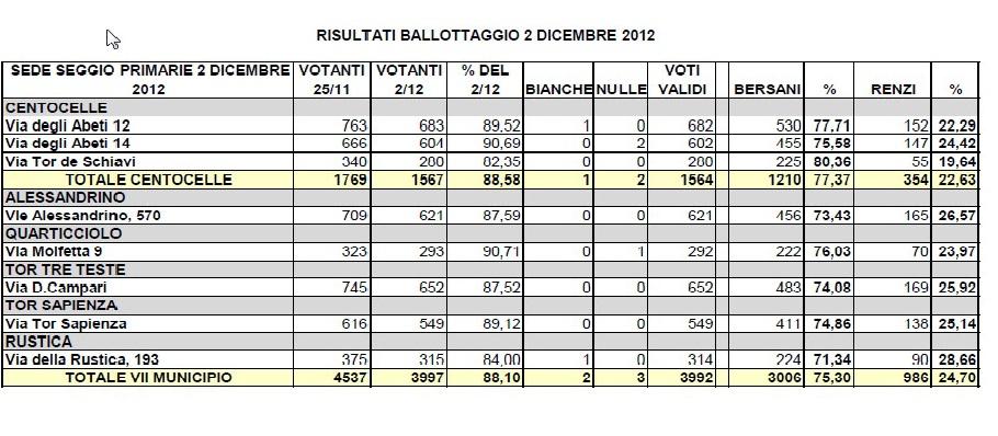 I risultati del ballottaggio del 2 dicembre nel VII municipio