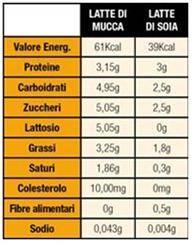 ProteineLatte-Soia