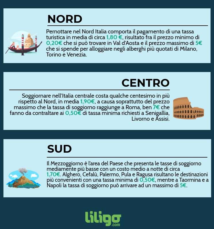 Tassa Turistica in Italia: al Centro l\'importo medio più alto. I ...